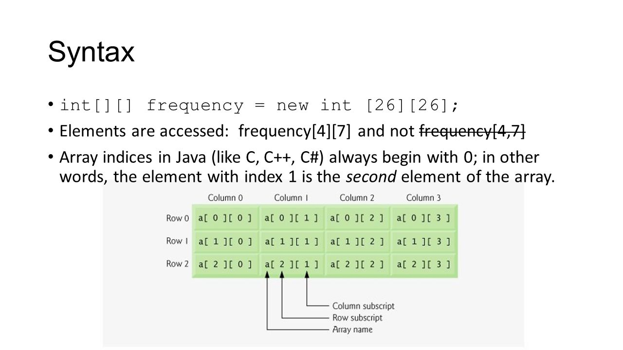 Syntax int[][] frequency = new int [26][26];